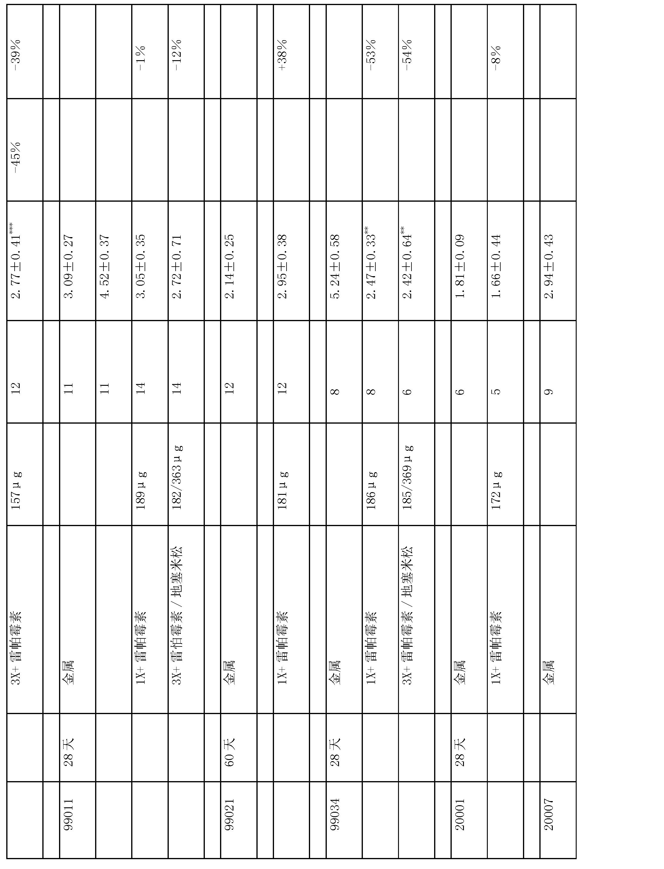 Figure CN1669537BD00271