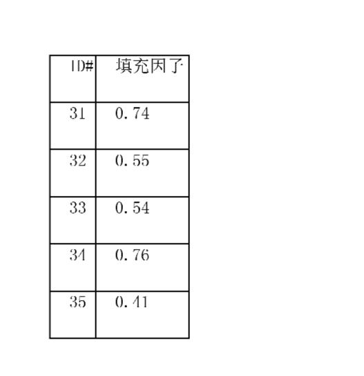 Figure CN102056854AD00142