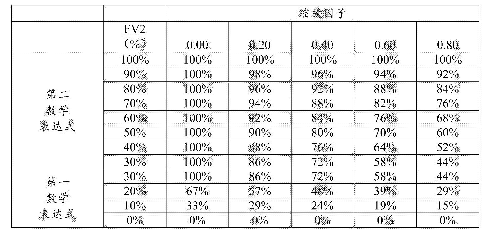 Figure CN107108096AD00621