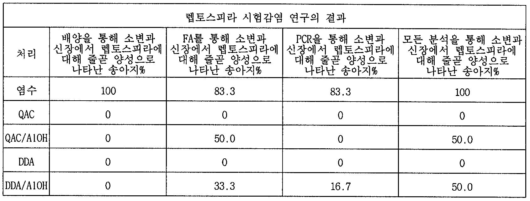 Figure 112005055702288-pct00002