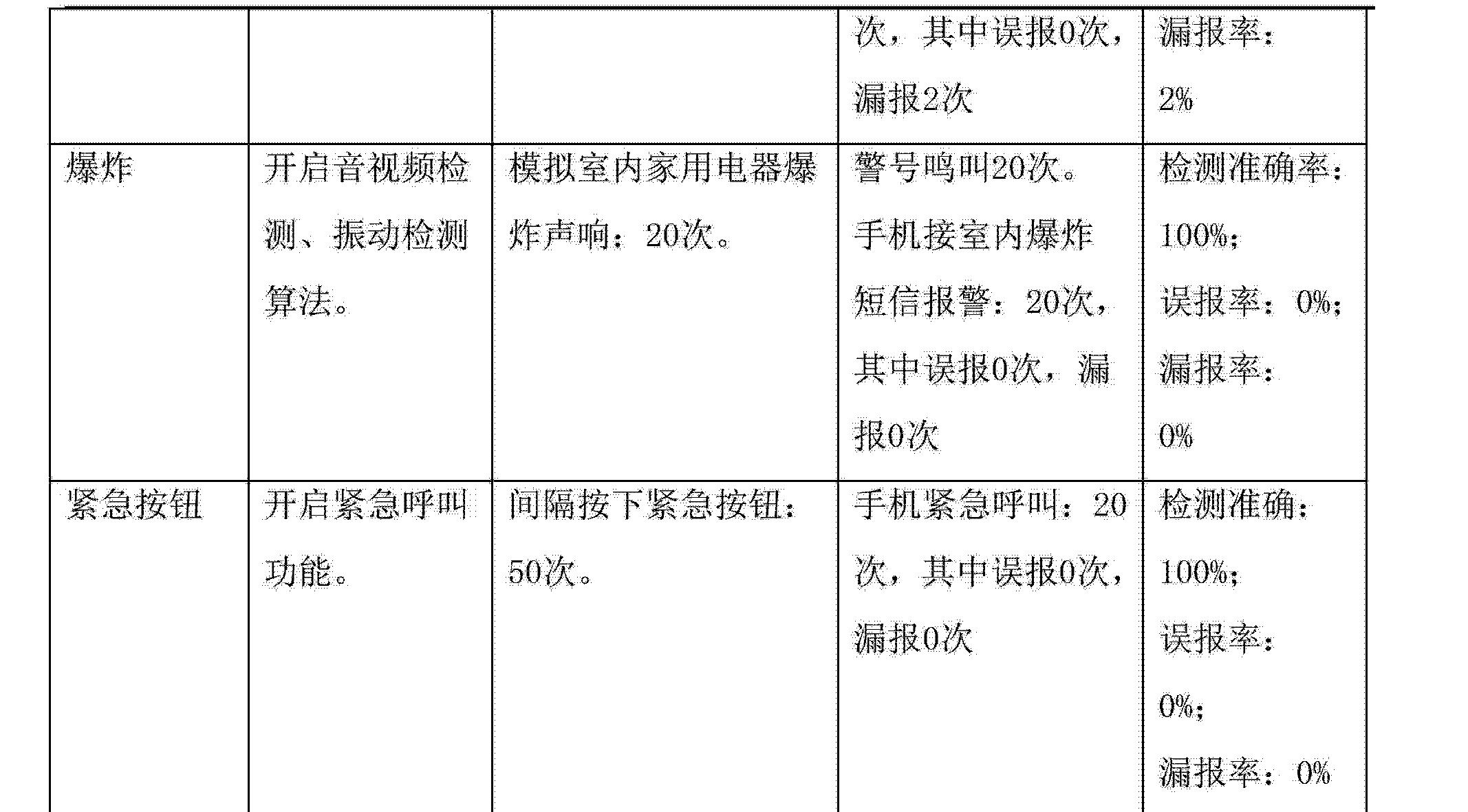 Figure CN103198605AD00251