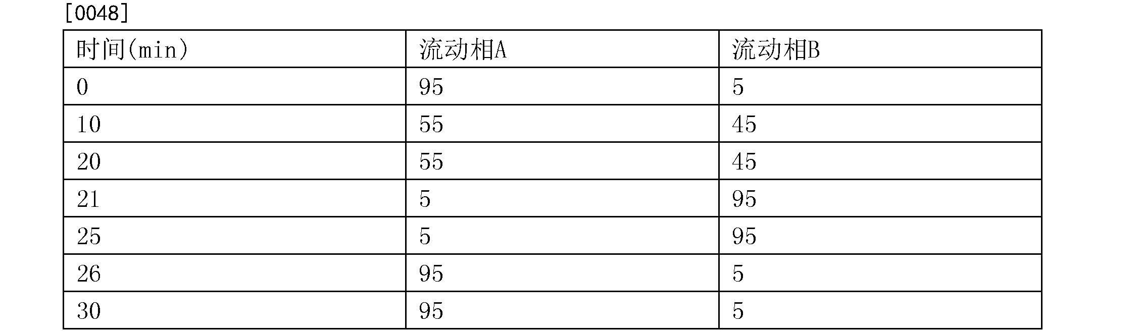 Figure CN106093216AD00071