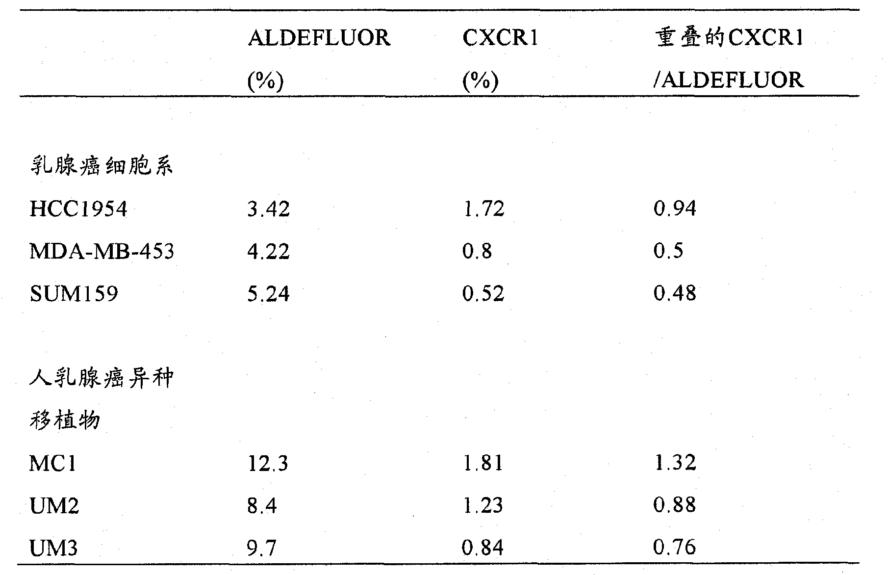 Figure CN102272599BD00681
