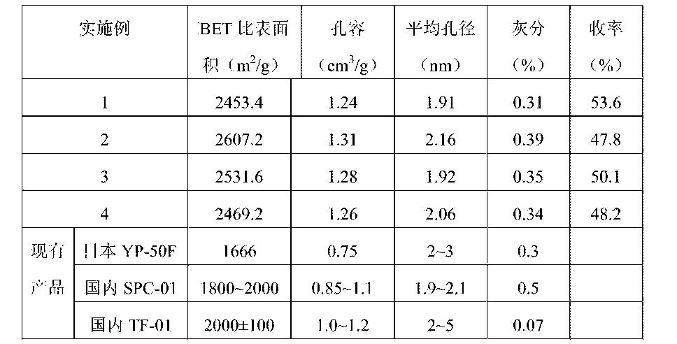 Figure CN103771407BD00071
