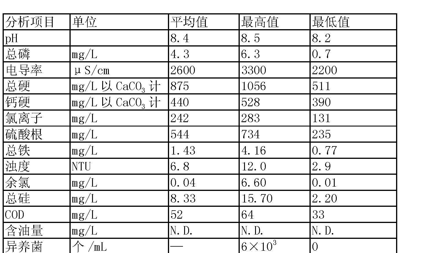 Figure CN101734816BD00051