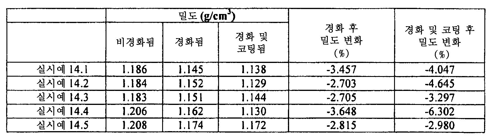 Figure 112011082183604-pat00073