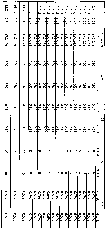 Figure 112012046241217-pct00074