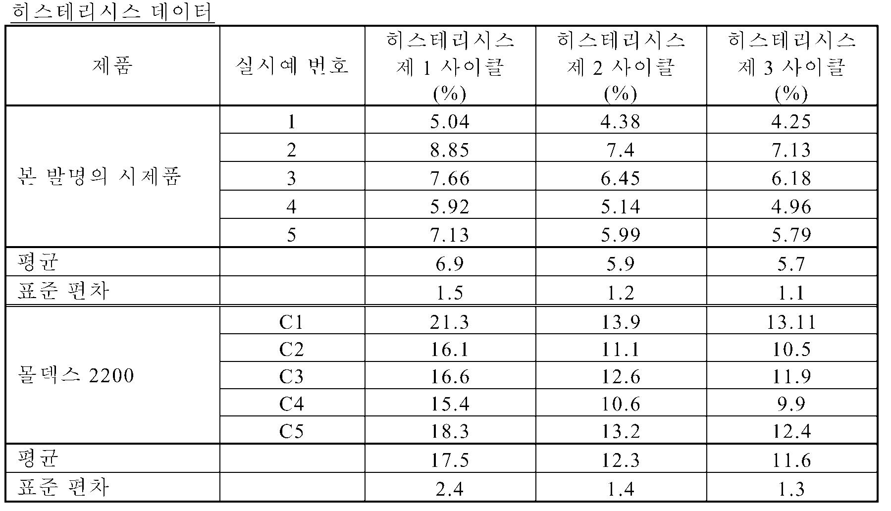 Figure 112010024208270-pct00006
