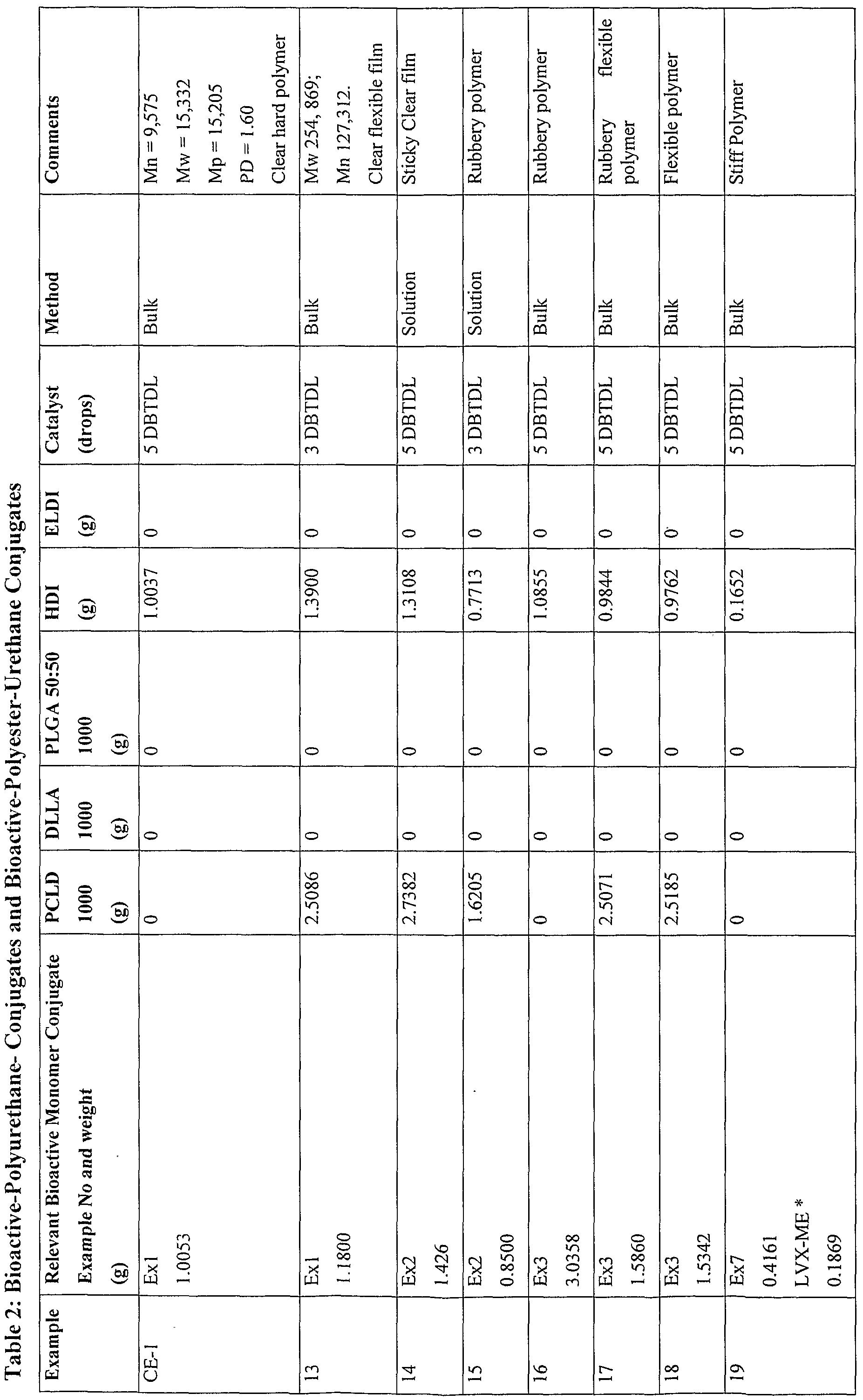 WO2010040187A1 - Polymer-bioactive agent conjugates - Google Patents