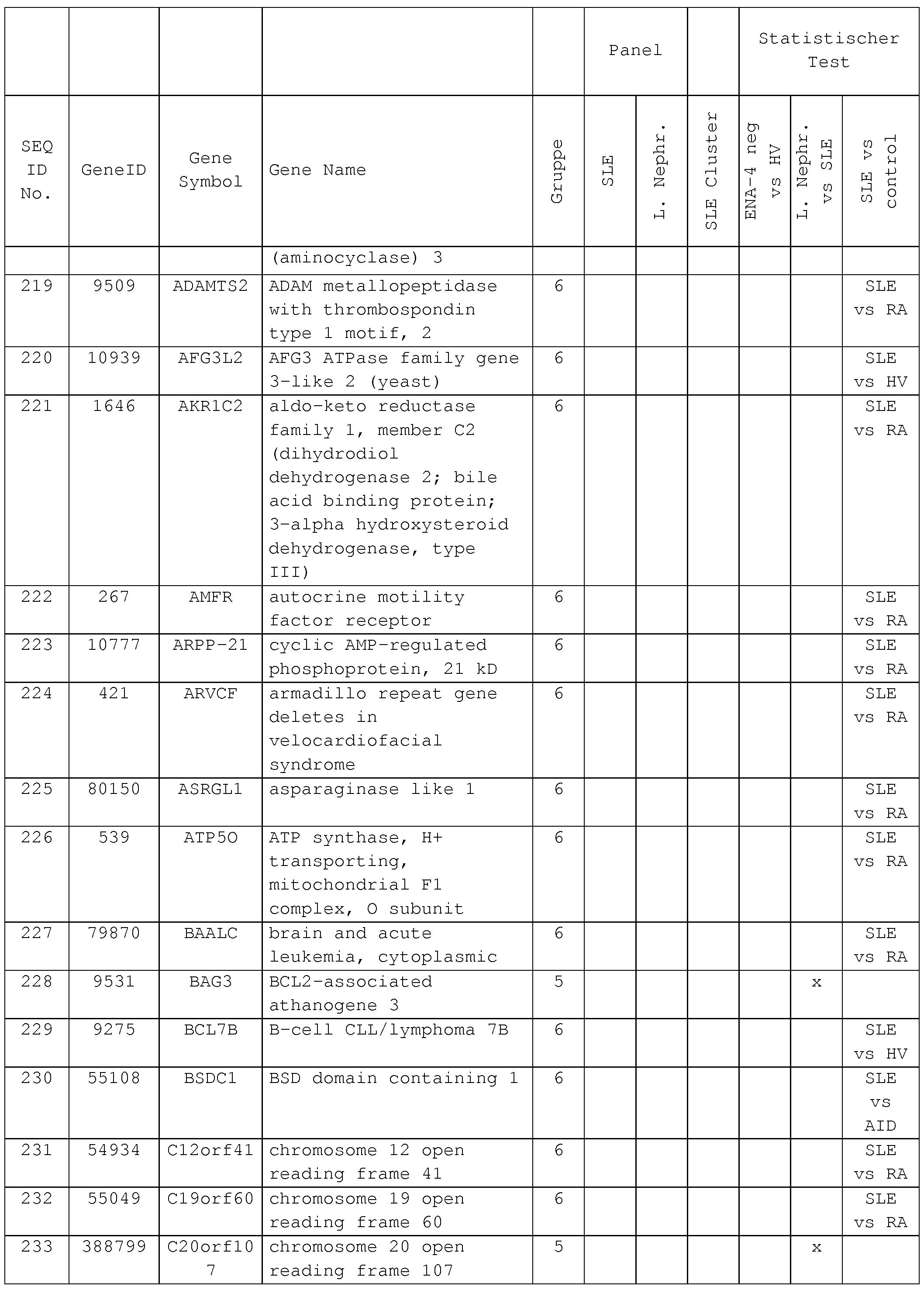 WO A1 Markersequenzen zur diagnose und stratifizierung