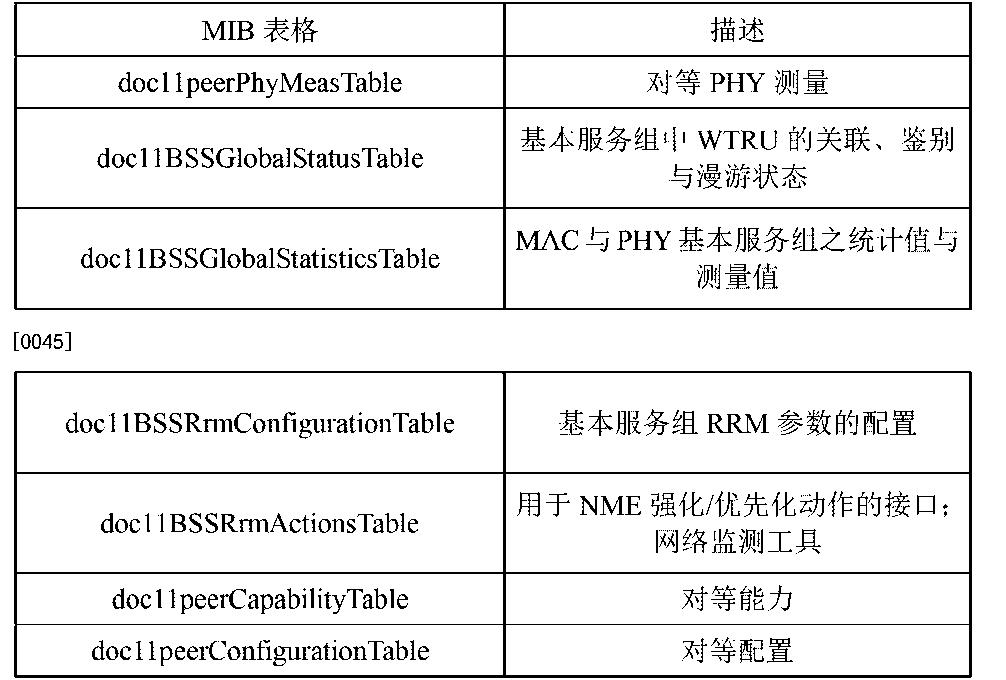 Figure CN104955084AD00081