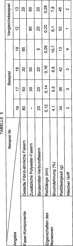 Naturfasern zur Gewichtsreduktion