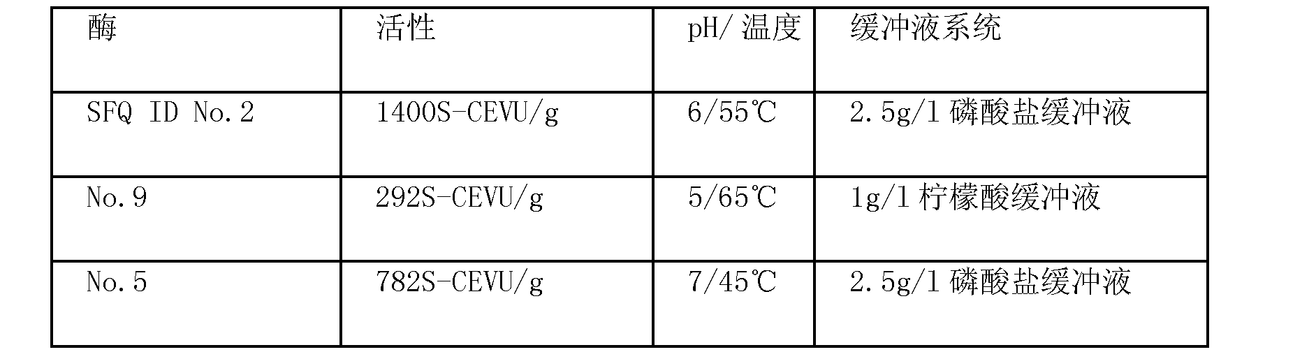 Figure CN102146362AD00572