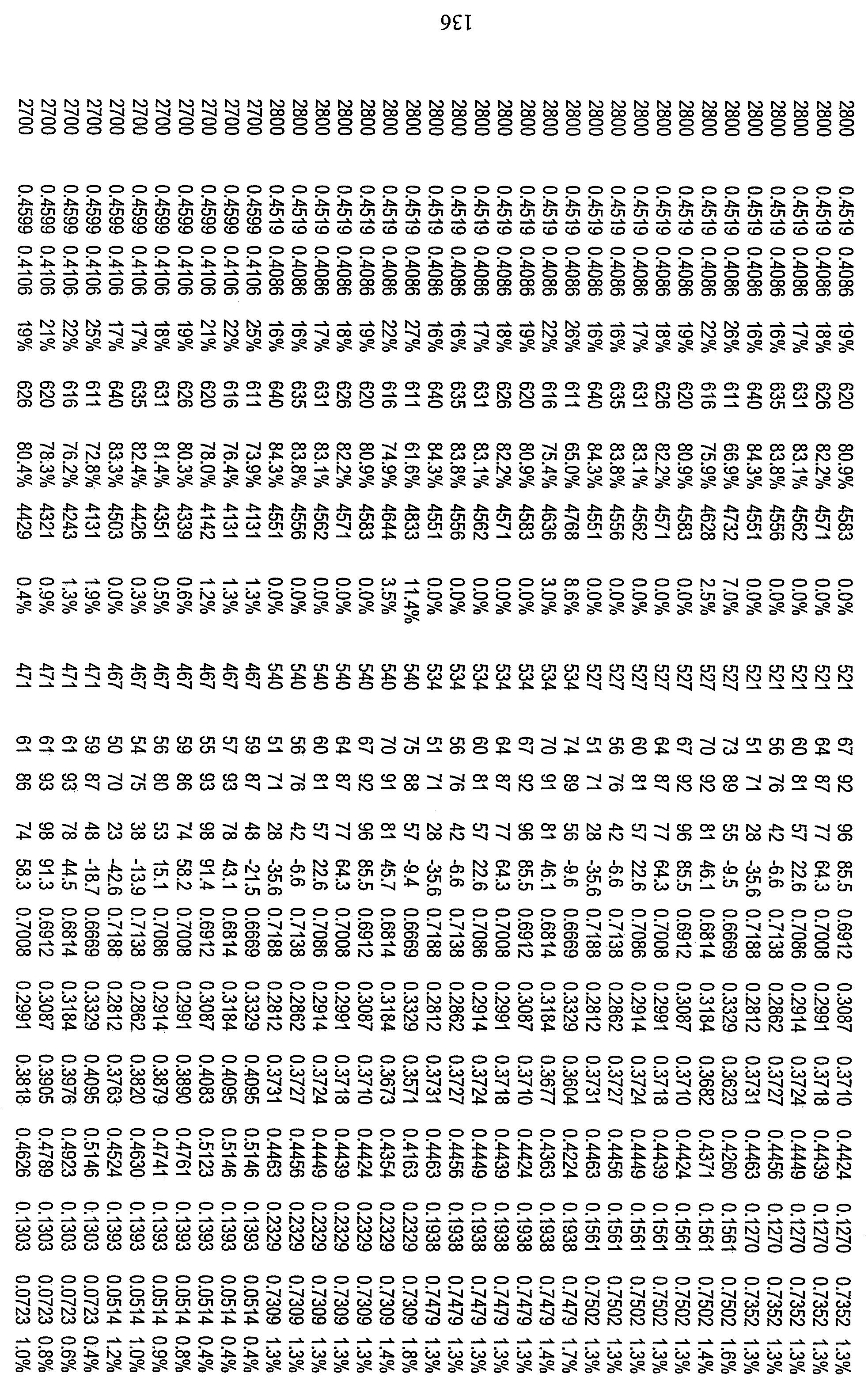 Figure 112010029469117-pct00102