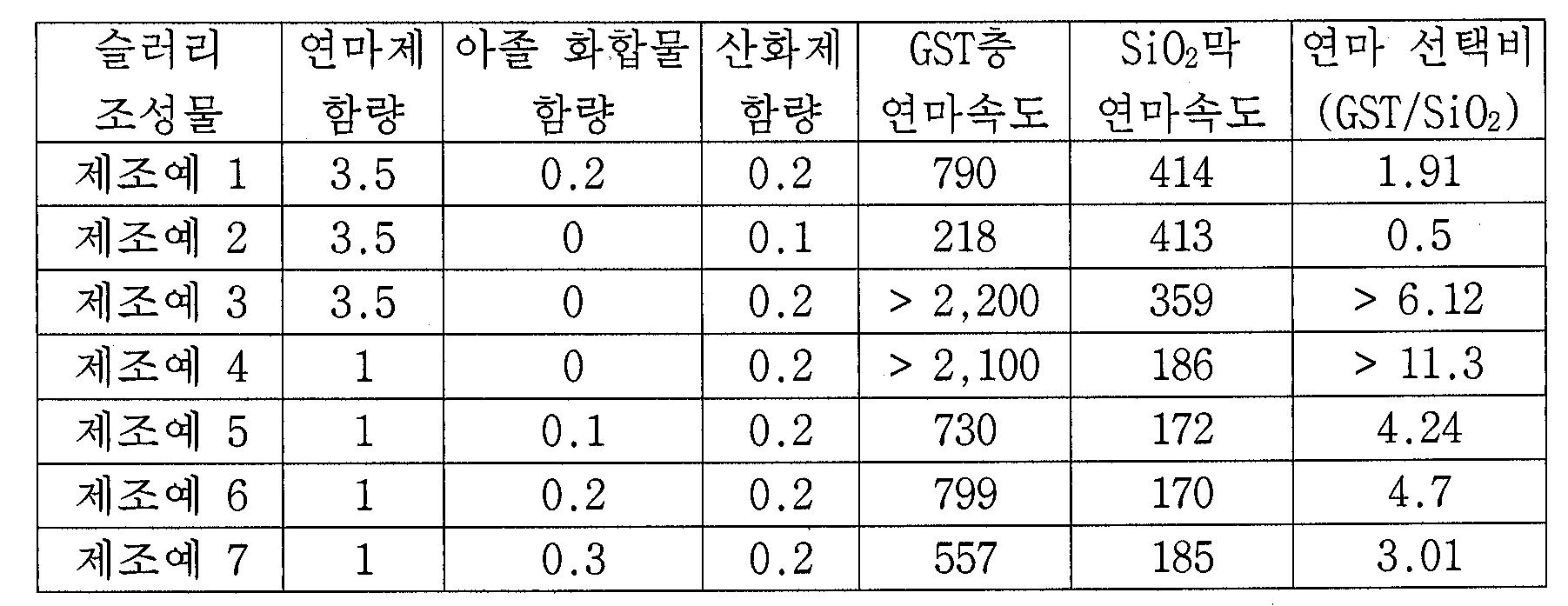 Figure 112007089028660-pat00002