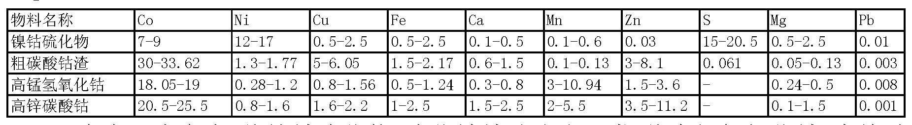 Figure CN102234721BD00031