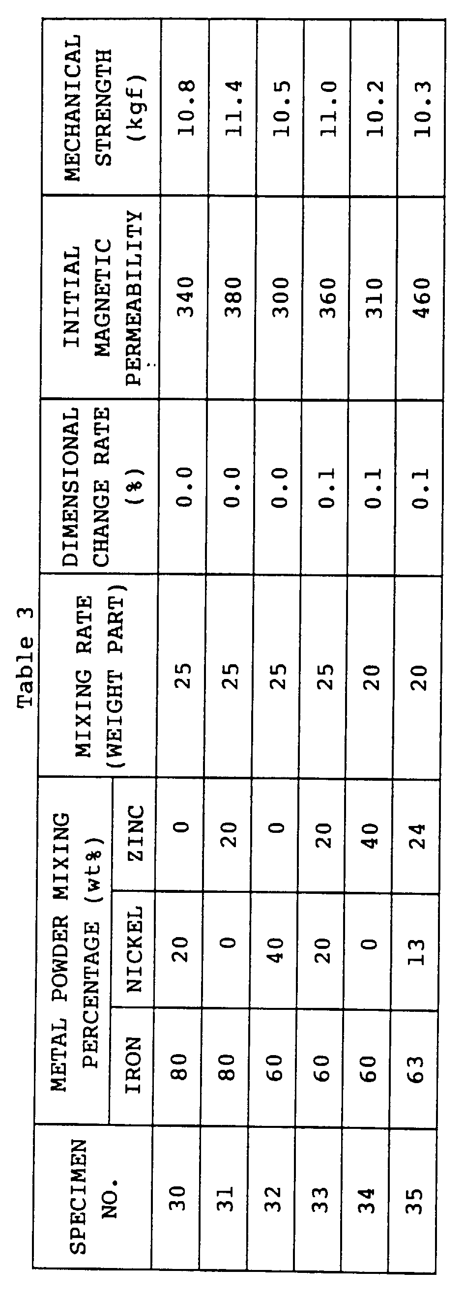 EP0623938B1 - Ferrite containing magnetic material and method of