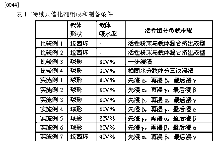 Figure CN104226328AD00111