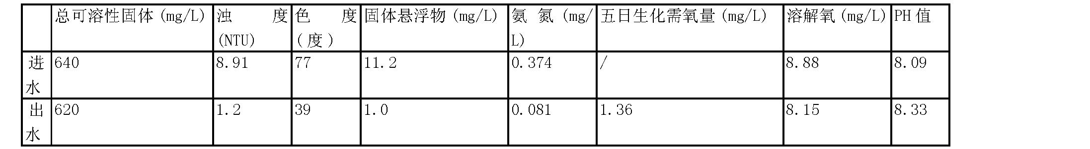 Figure CN101830729BD00041