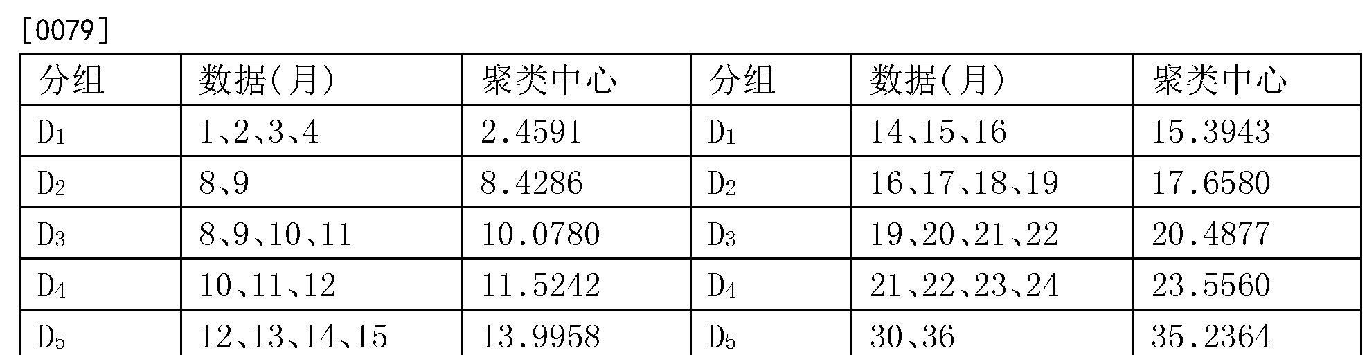 Figure CN105938116AD00131