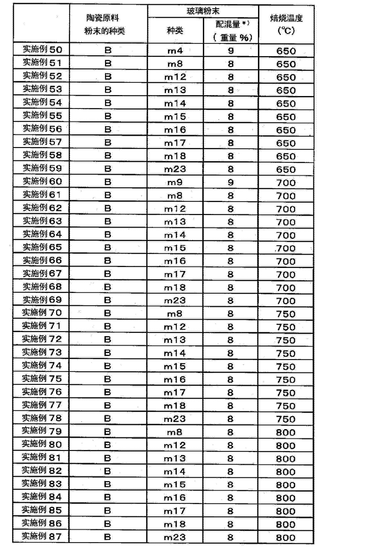 Figure CN102656127AD00151