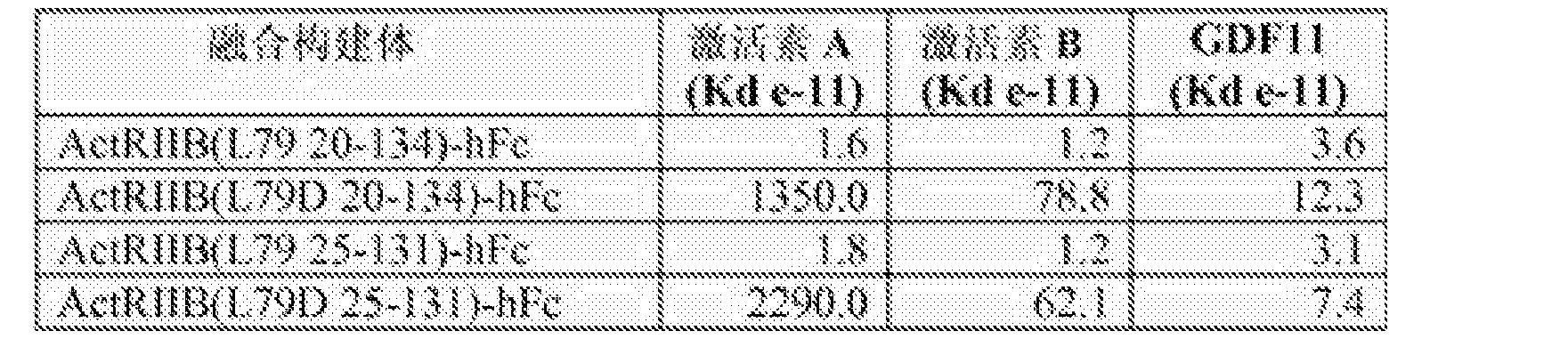 Figure CN103987403BD00522