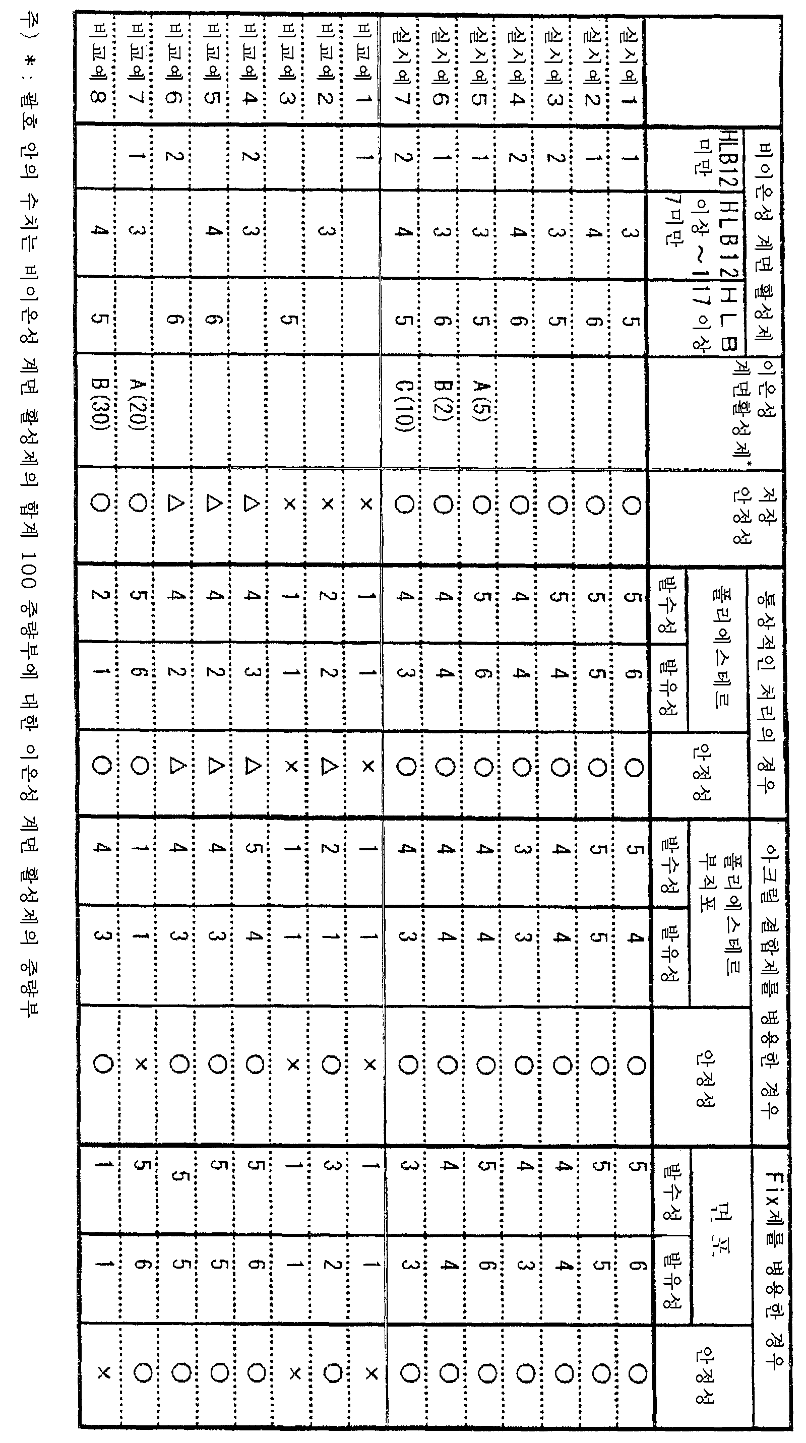 Figure 112006033222091-pct00014