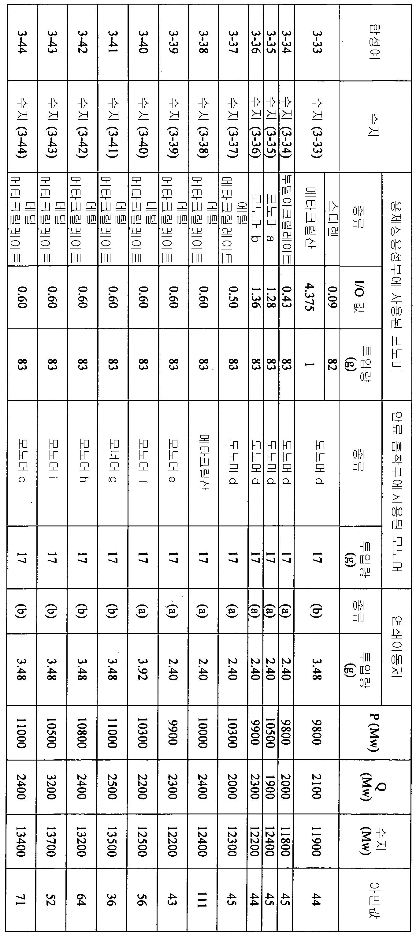 Figure 112012046241217-pct00079