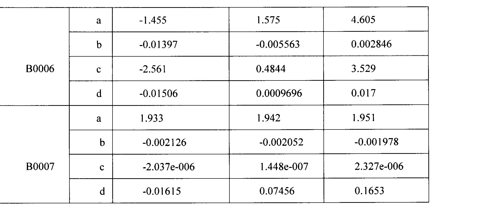 Figure CN103926536AD00091