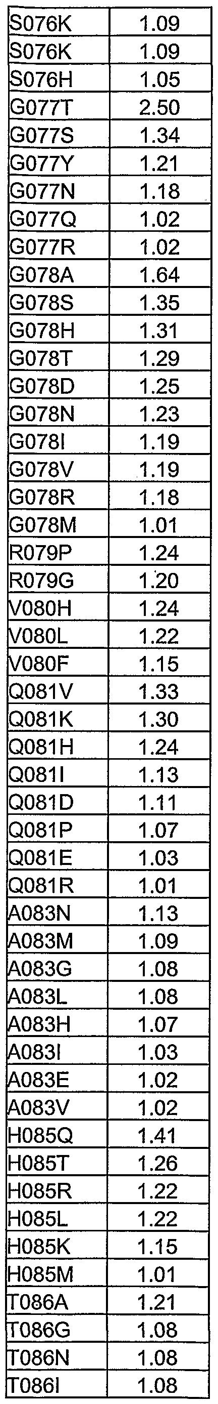 Figure imgf000268_0003