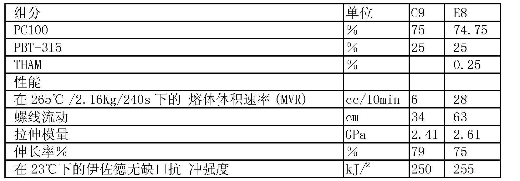Figure CN101175804BD00162