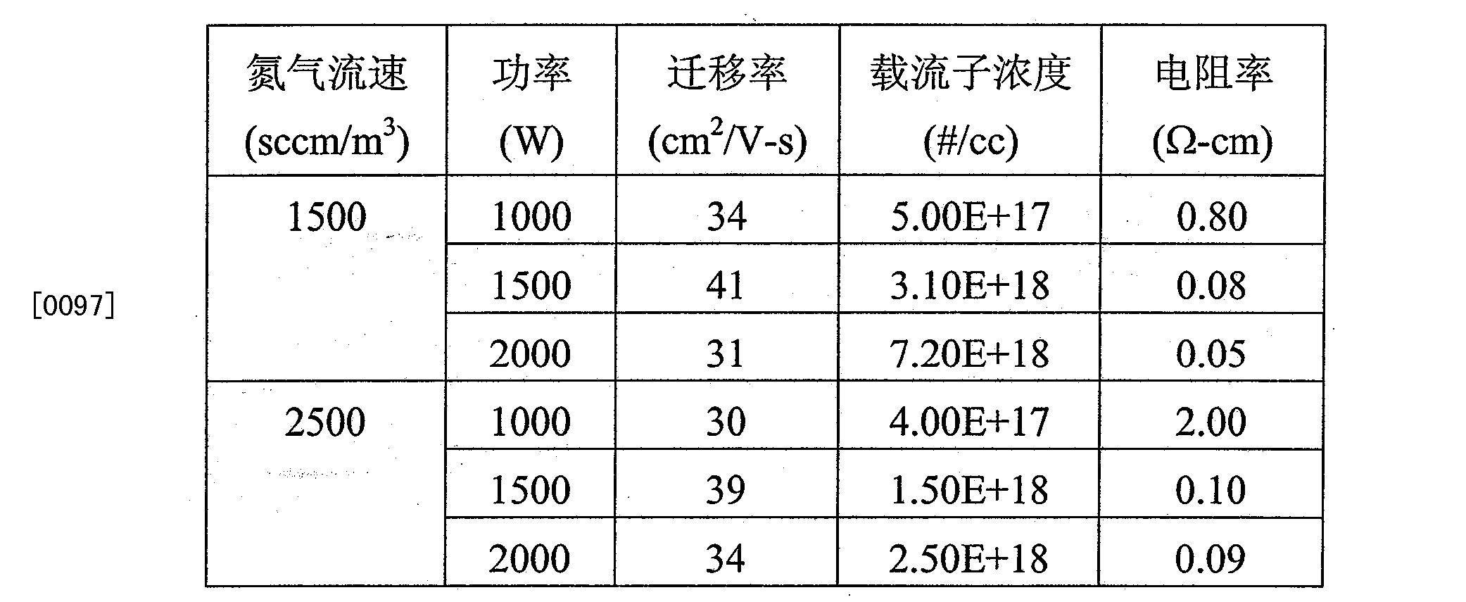 Figure CN101803028BD00221