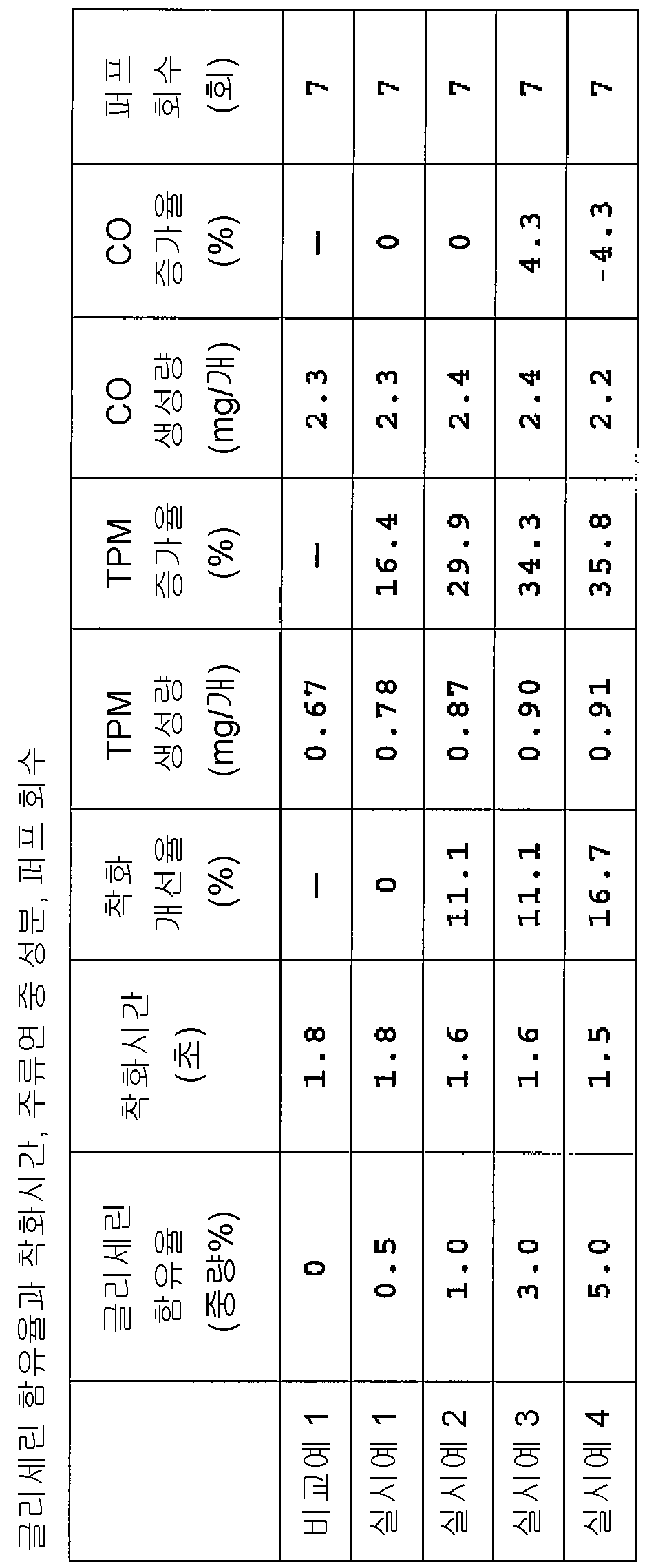 Figure 112008067359710-pct00002