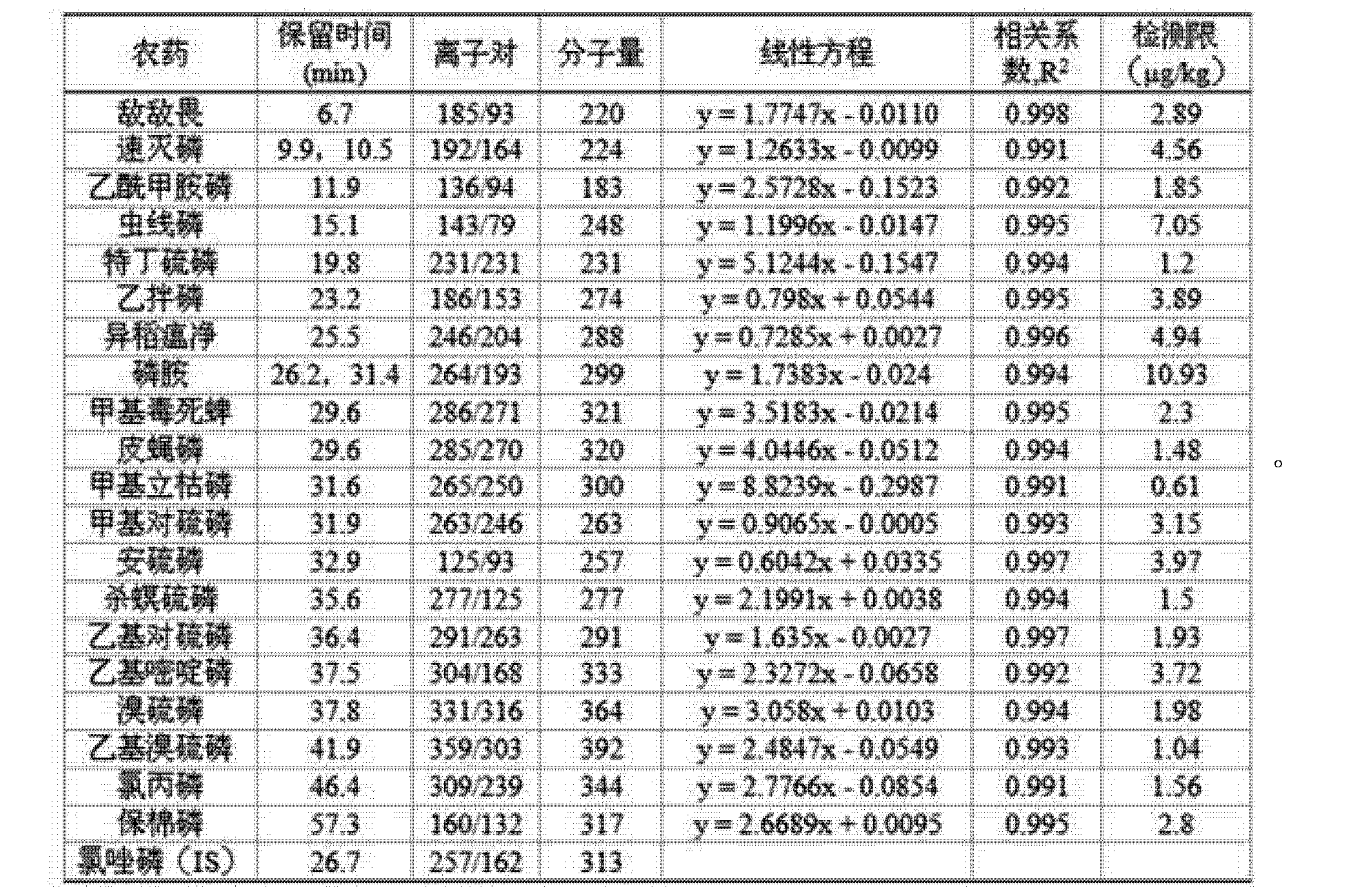 Figure CN101799460BD00071