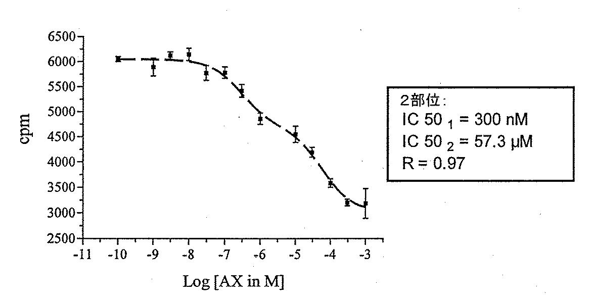 JP4230352B2 - キサンツレン酸の神経伝達物質活性のモジュレーターの ...