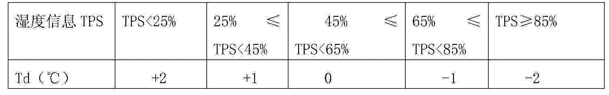 Figure CN104808718AD00072