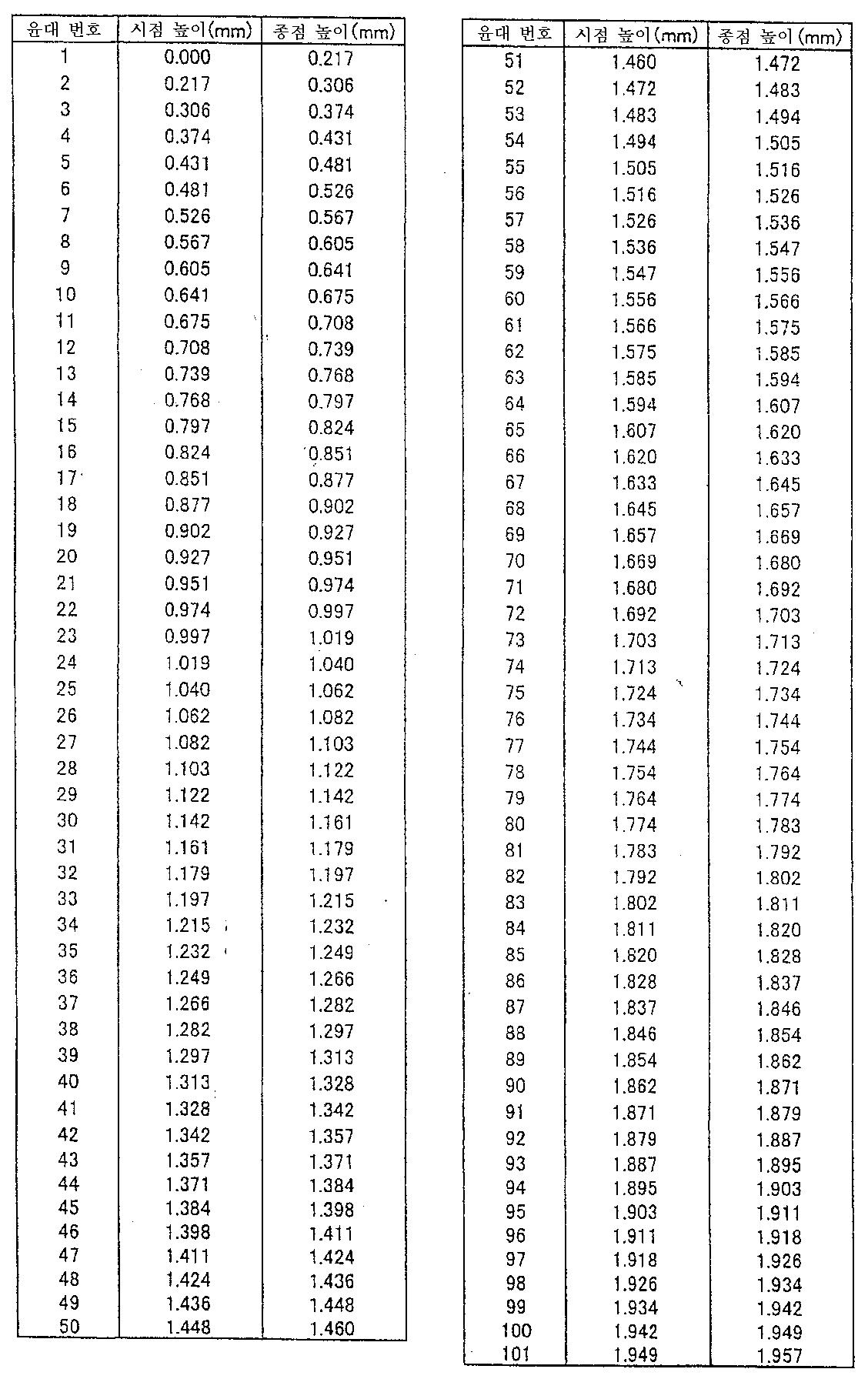 Figure 112010062019979-pat00049