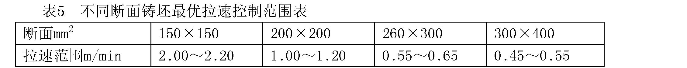 Figure CN102303108BC00022