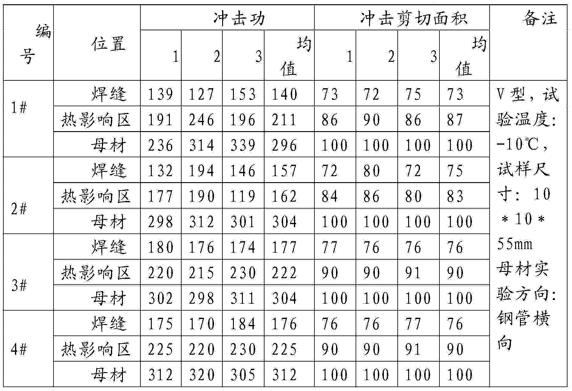Figure CN104141099AD00082