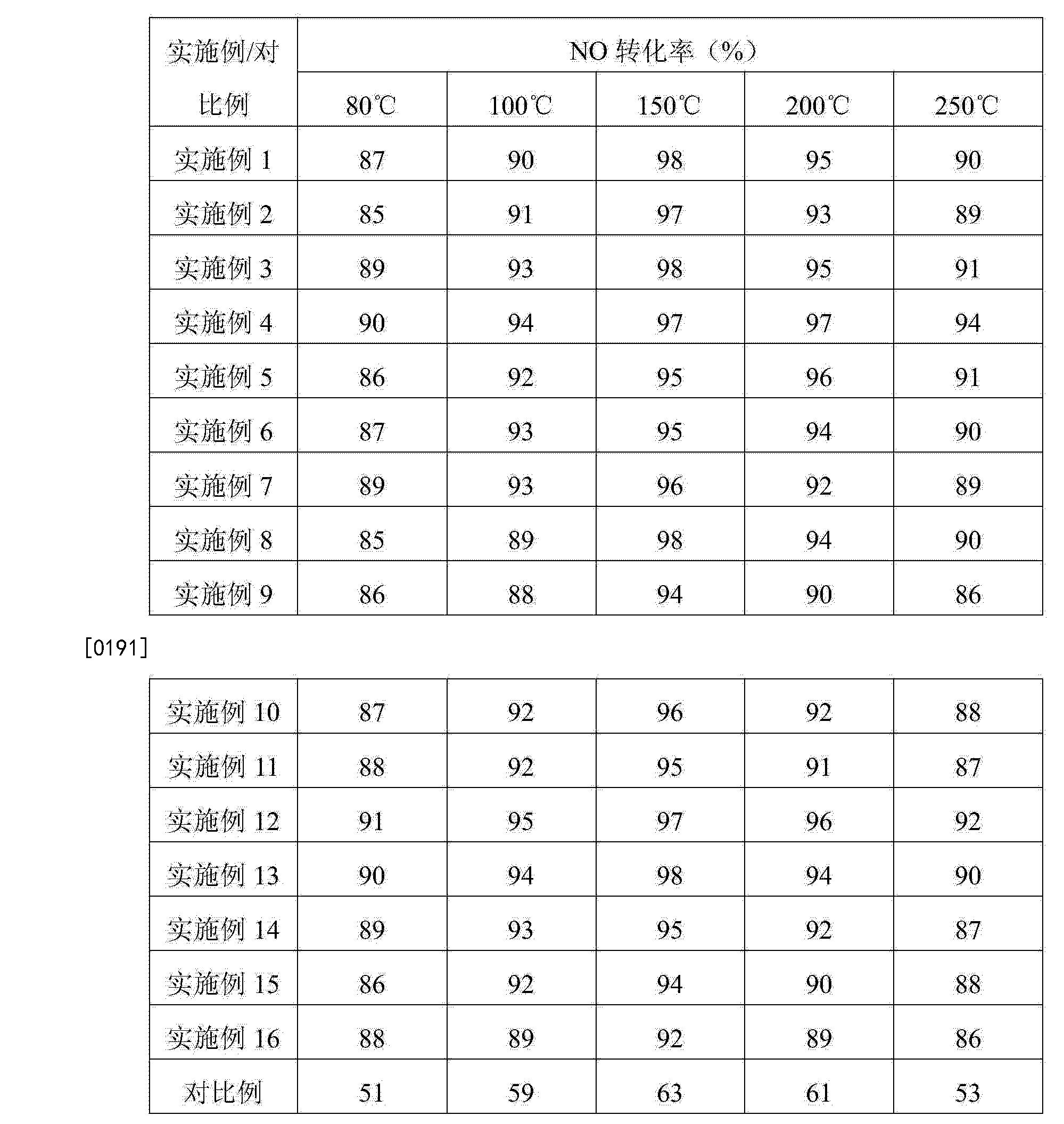 Figure CN104785245AD00151