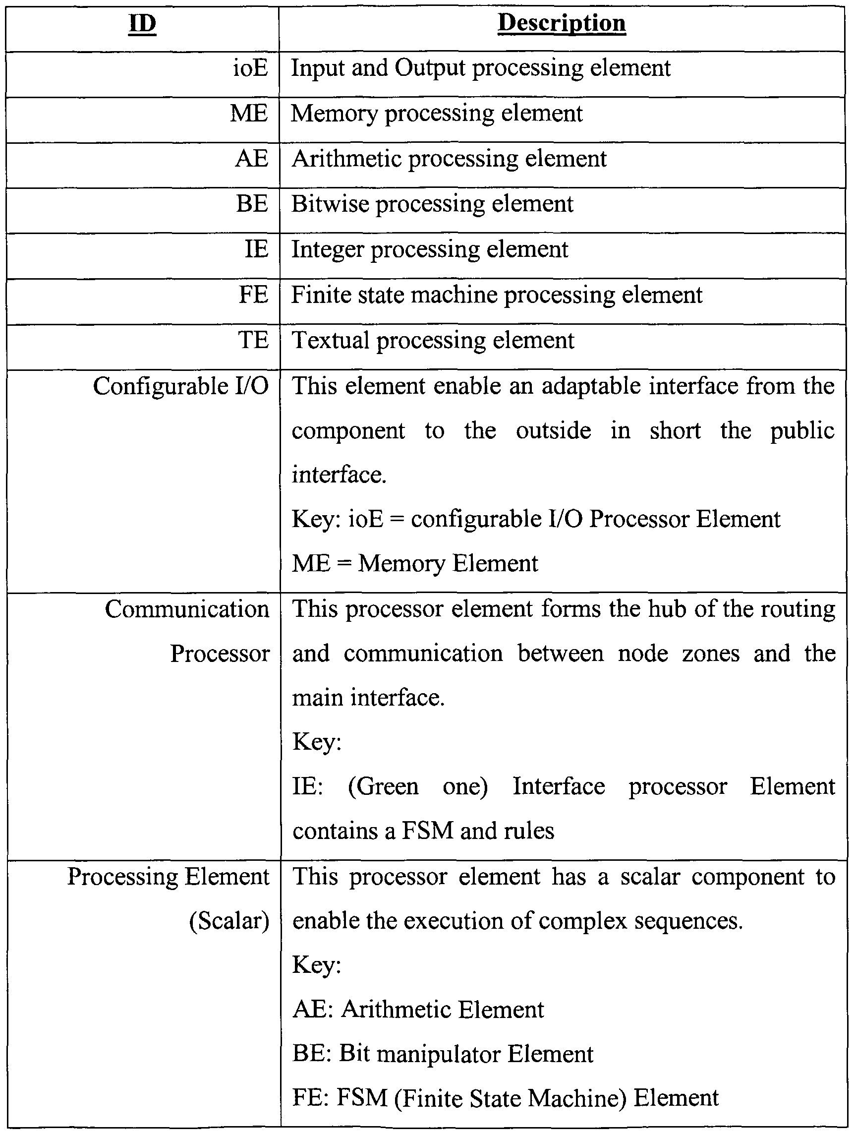 WO2006054099A2 - Computer system model - Google Patents