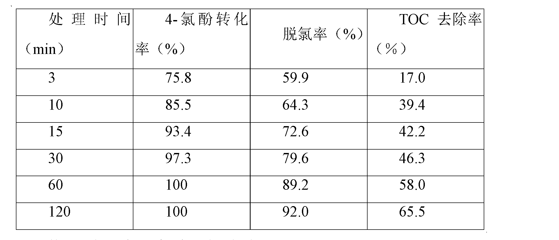 Figure CN102327773BD00061
