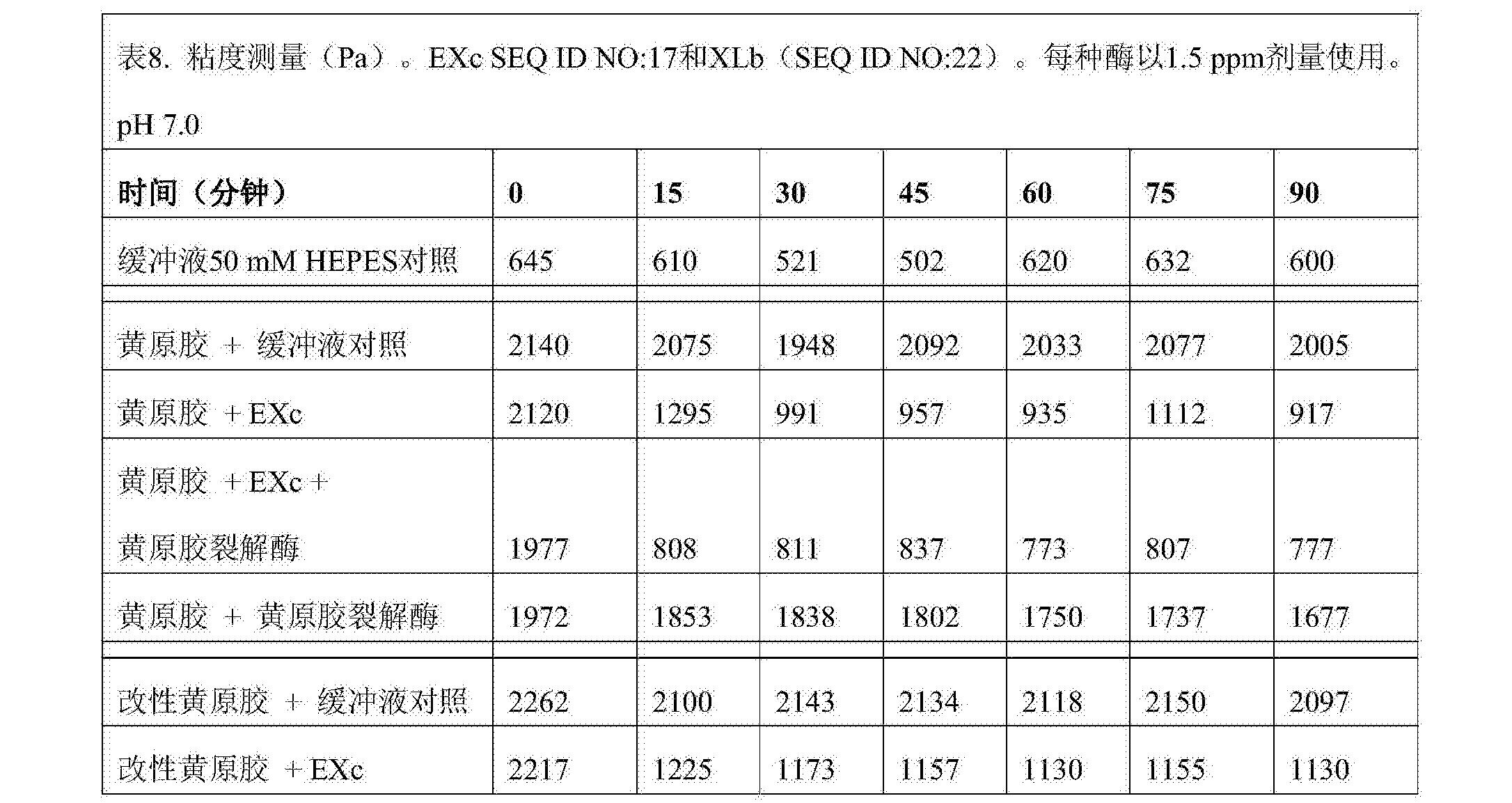 Figure CN108026487AD00341