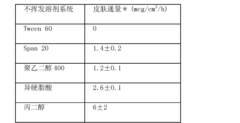 Figure CN102670567AD00351