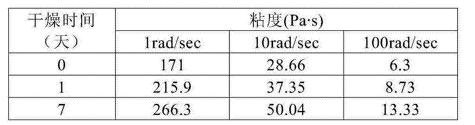 Figure CN107106723AD00182