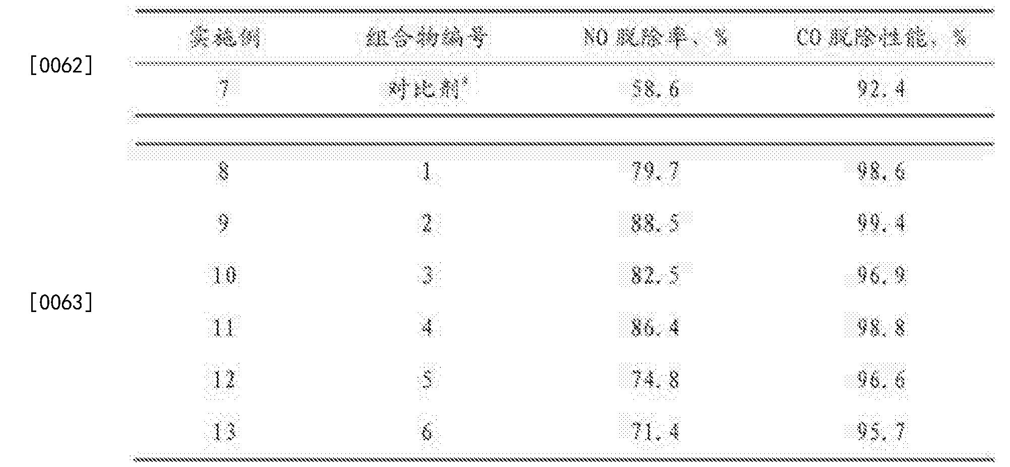 Figure CN104645982BD00091