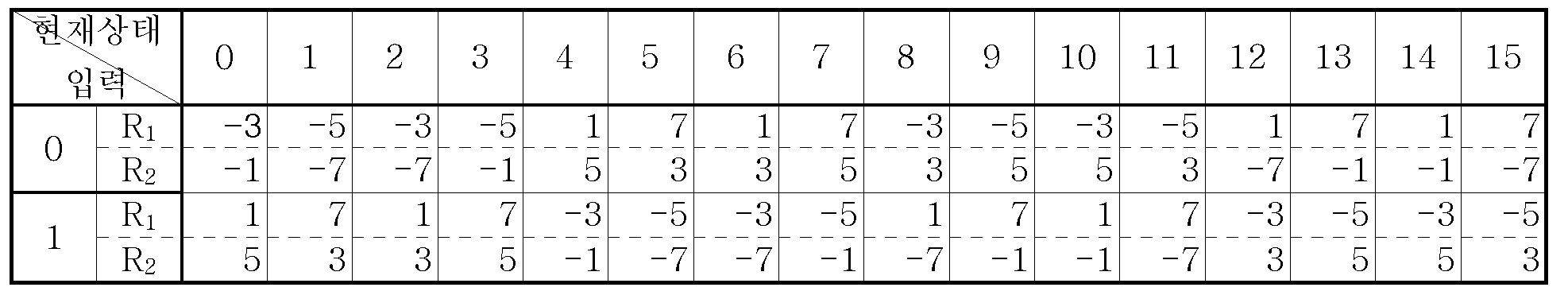 Figure 112005051695892-pat00021