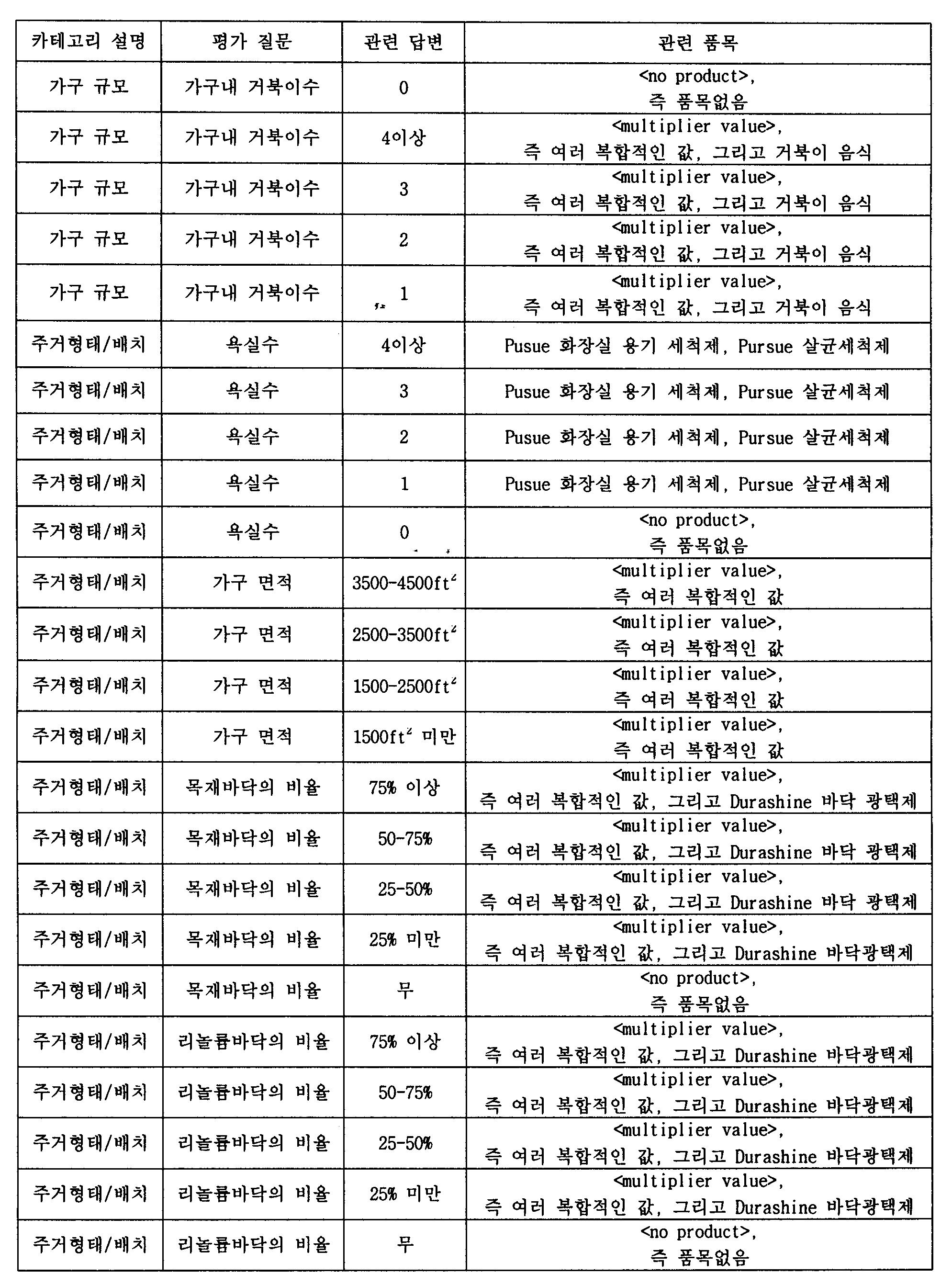 Figure 112003017384033-pct00003