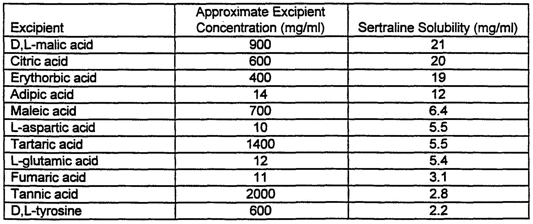 WO1999001121A1 - Sertraline salts and sustained-release dosage forms