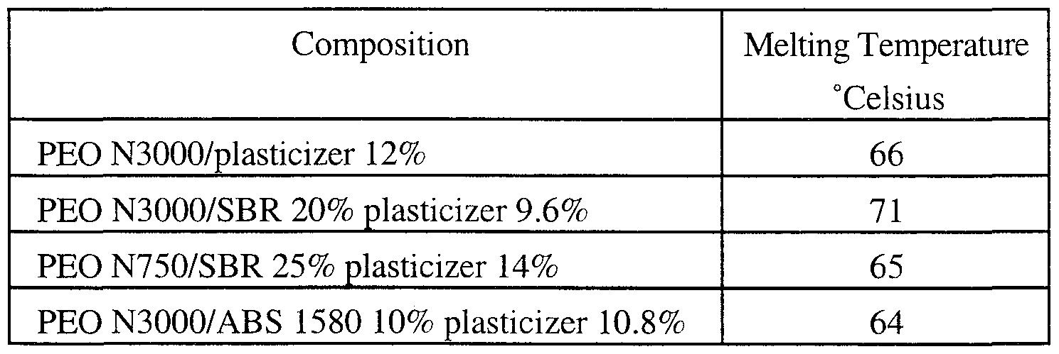 WO2000002955A1 - Water soluble polyethylene oxide films